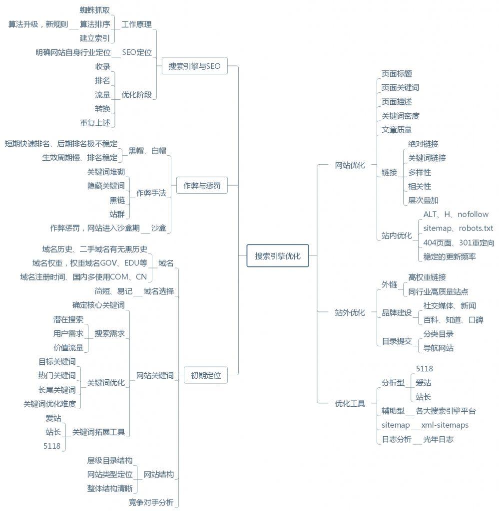 全面SEO优化流程思维导图