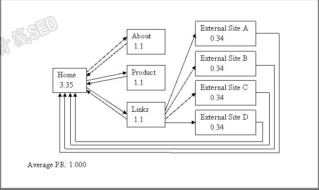PageRank计算