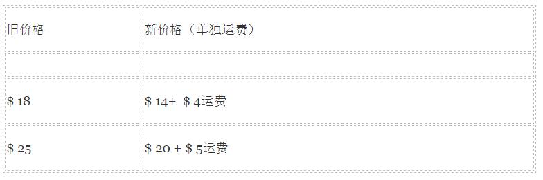 【定价策略】B2B电子商务网站怎么定价?-痴痴资源网