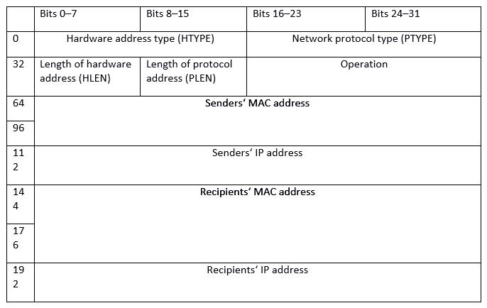 ARP信息组件