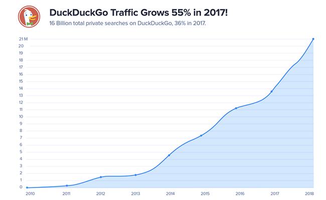 DuckDuckGo用户增长趋势图