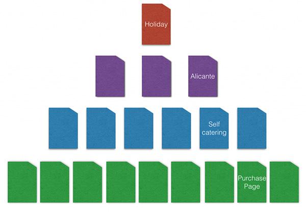 金字塔结构