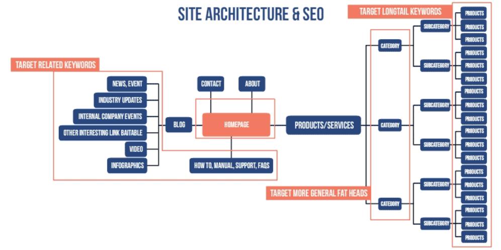 网站菜单结构
