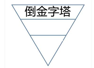 倒金字塔写作结构