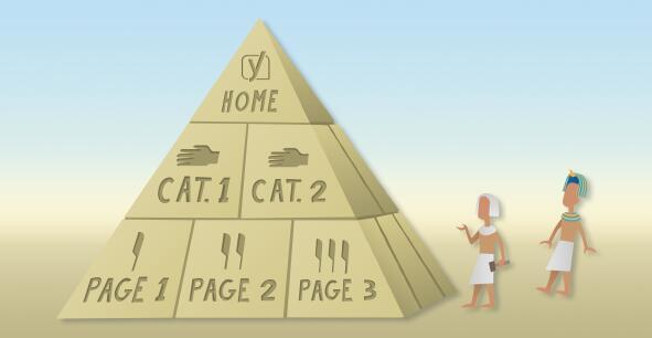 网站金字塔结构