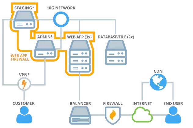 服务器集群示例