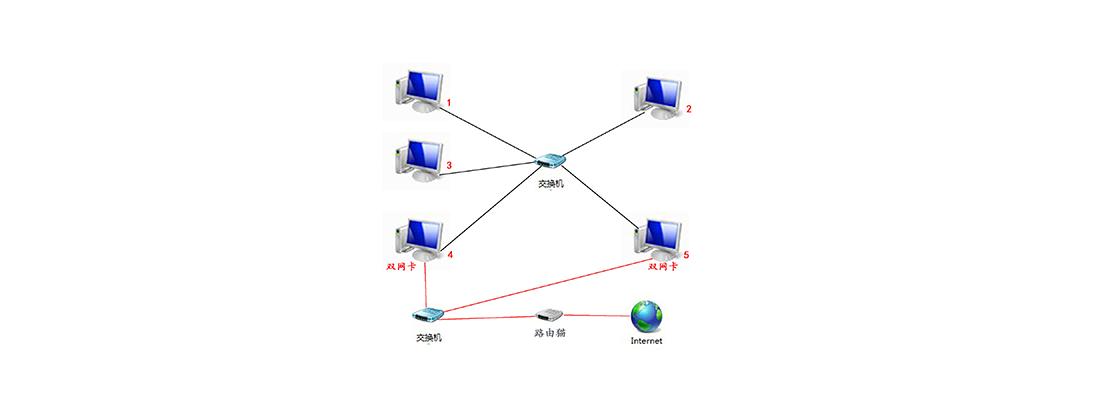 局域网视图