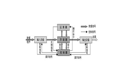 冯诺依曼体系结构
