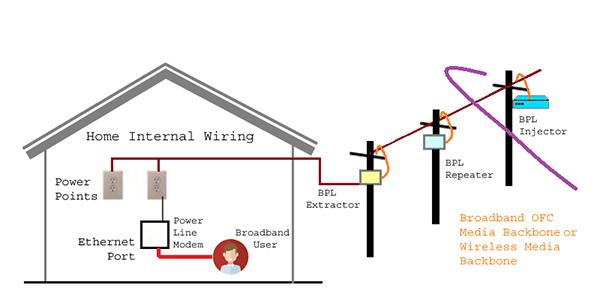 电力线通信(PLC)及其工作方式